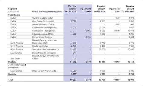 sle of balance sheet non current assets bekaert annual report 2010