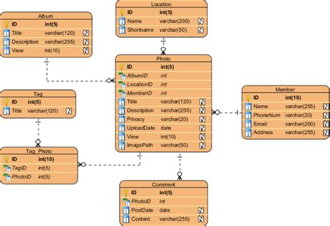 logical data model visio notes on dbms conceptual physical and logical data models