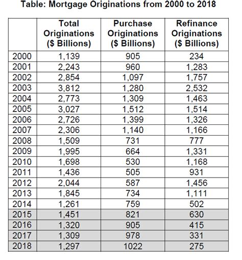 Mba Mortgage Origination Data by Mba Projects Purchase Originations Increasing Ten Percent