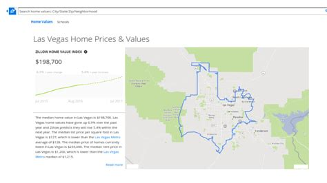 las vegas home prices values