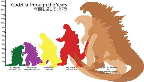 50 meters to feet the scary way godzilla has evolved through the years in