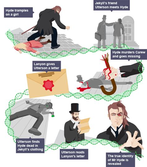 dr jekyll and mr hyde themes gcse a timeline of the major events in the plot of dr jekyll