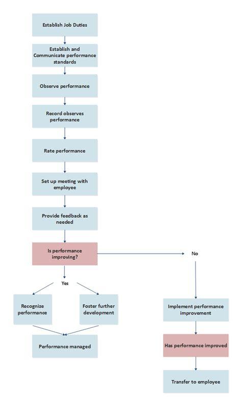 management flowchart performance management flowchart