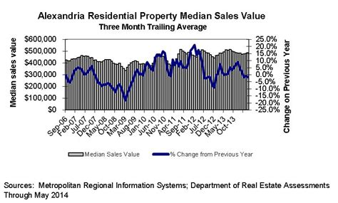 Alexandria Virginia Property Records Economic Indicator Charts June 2014 Finance City Of Alexandria Va
