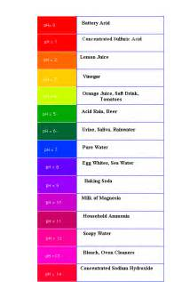 ph color scale what is ph