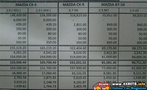 mazda cx 5 price in malaysia mazda 2 3 5 6 8 cx 5 cx9 bt 50 car price lists downpayment