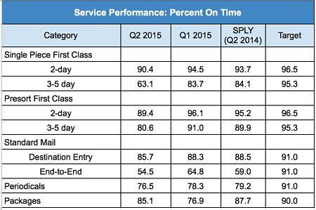 does table deliver usps service performance reports significant