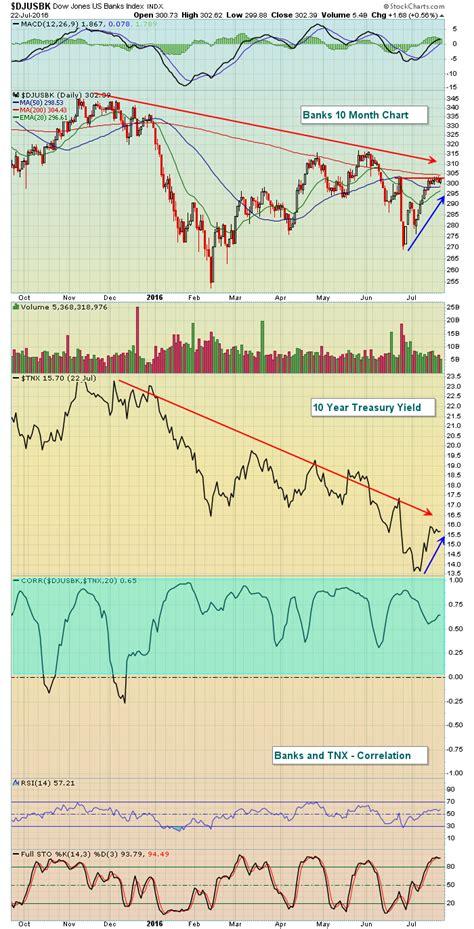 full swing trading look out earnings season is in full swing trading