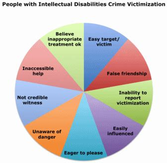 What Search More On With Intellectual Disabilities And The Prison