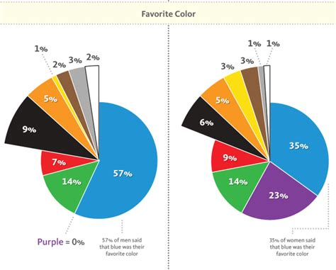 what is favorite color 3 popular colors for websites when how to use them