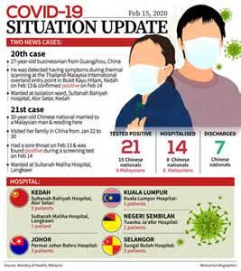 covid    cases  msia  discharged borneo