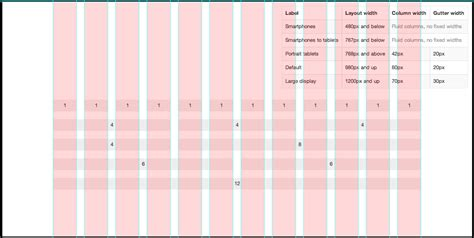 web layout grid template bootstrap grid calculation explained ben stewart