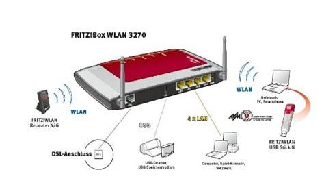 fritzbox 7170 reset knopf avm fritz box wlan 3270 vpn wlan router