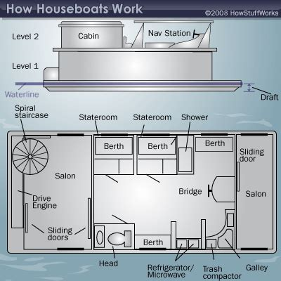 houseboat appliances day to day living on houseboats living on houseboats