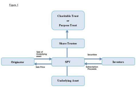 spv structure diagram balance sheet financing finance and banking cayman