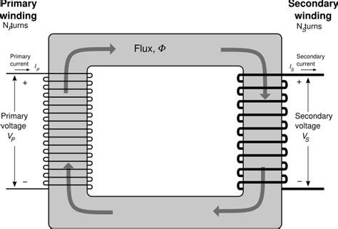 single inductor transformer file single phase transformer svg wikimedia commons