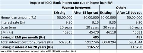 icici bank housing loan interest sbi icici cut home loan rate why customers need not be kicked about the festival