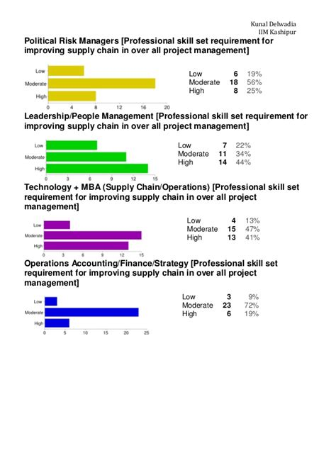 Mba Project Report On Warehouse Management by Project Report Impact Of Supply Management On Project
