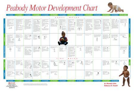 motor development products peabody motor development chart