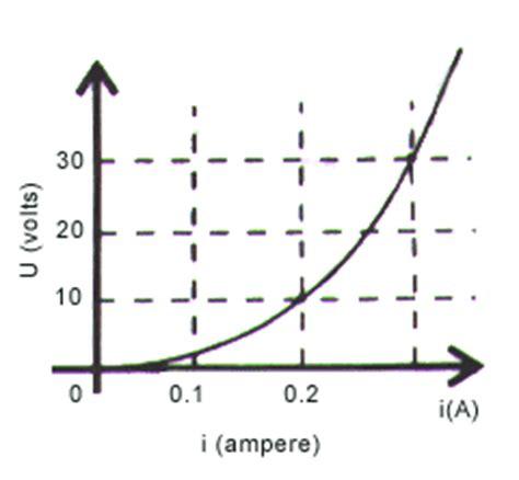 ufv um resistor variavel r os fundamentos da f 237 sica cursos do eletricidade