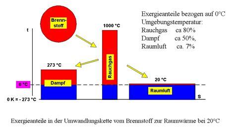 Schlechte Energie Im Haus by File Exergie Heizen Jpg Wikimedia Commons