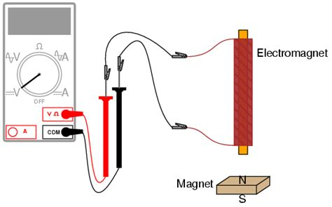 earth inductor practical electromagnetic induction