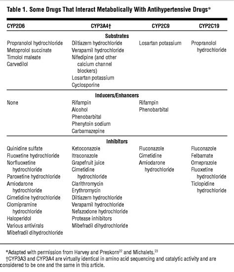 cytochrome p450 inducers and inhibitors table implications of cytochrome p450 interactions when