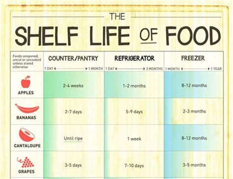 Shelf Lif by Infographic The Shelf Of Food The Kitchn