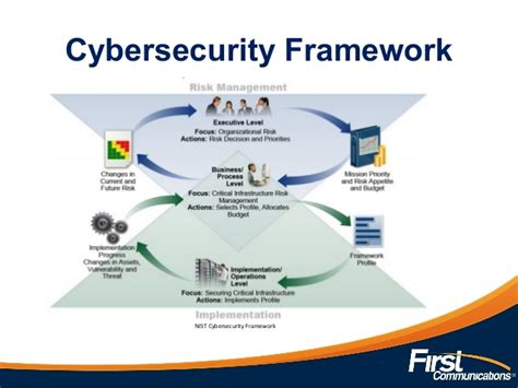 risk based security and self protection powerpoint