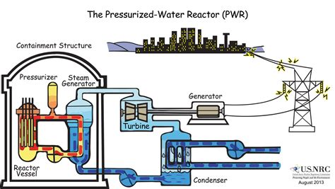 how nuclear power generating reactors evolved since