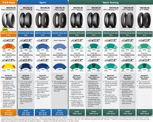 Michelin Truck Tire Pressure Guide Michelin Motorcycle Tires