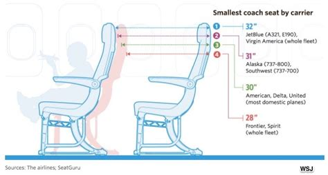 southwest airlines seat pitch shrinking airline seats from smaller pitch and less width
