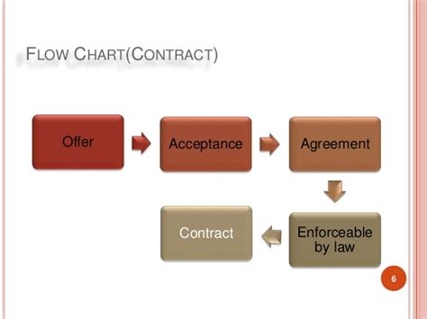 offer and acceptance flowchart contract