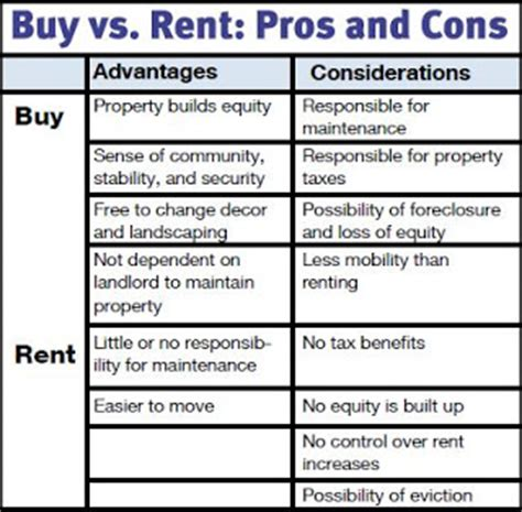 pros and cons to buying a house buying vs renting a home the compass home group