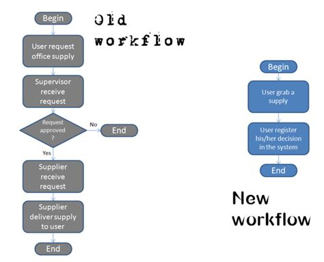 m files workflow m files workflow management