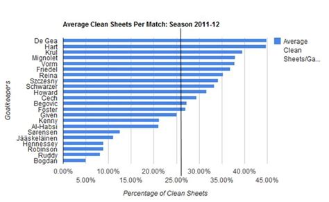 epl clean sheets 17 18 goalkeeping in the premier league ajh sport analysis