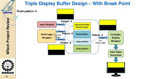 pattern generator fpga gpu design on fpga