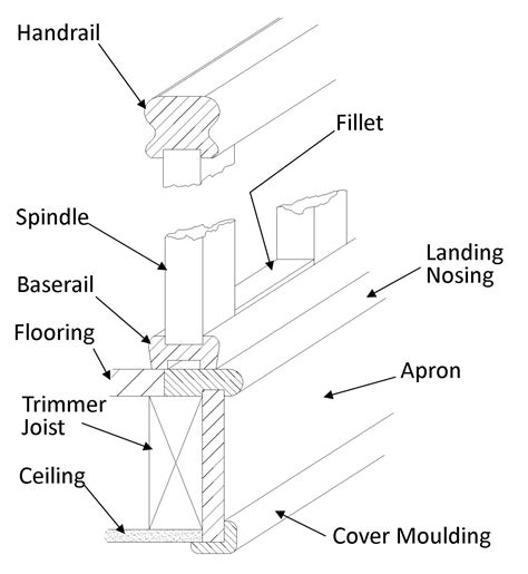 Stairwell Banister Staircase Glossary