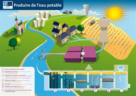 Eau Du Robinet Potable by Produire L Eau Potable K 233 Zakeau Sedif