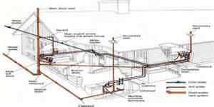 drainage waste system allstar plumbing