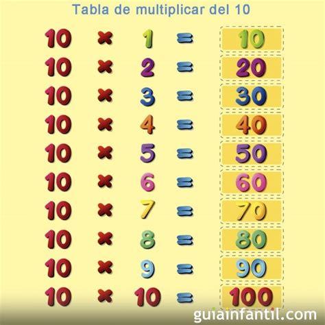 tablas de multiplicar del 1 al 10 para imprimir tablas de multiplicar aprender la tabla de multiplicar numero 10 tablas de