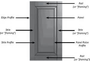 Kitchen Cabinet Replacement Hinges fine points of architectural door construction