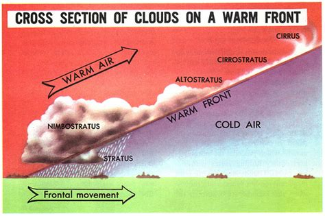 cross section of the world cross section of warm front clouds flickr photo sharing