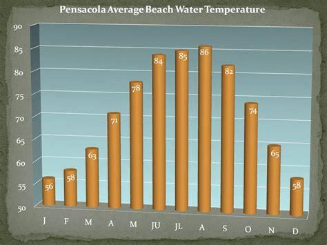 average temperature water temperatures