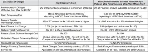 Hdfc Bank Letter Of Credit Charges Credit Card Charges