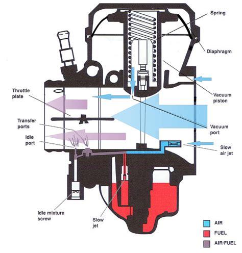 Jual Karet Diagragma Membran Carburator Yamaha Jupiter Z Baru Ka Seputar Karburator Vacum Cv Constant Velocity Quot Neo