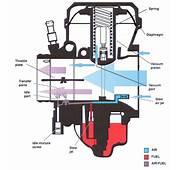 Seputar Karburator Vacum CV/Constant Velocity  Neo