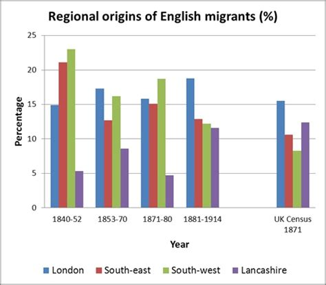 Immigration Search By Name Regional Origins Of Immigrants Graph Nzhistory