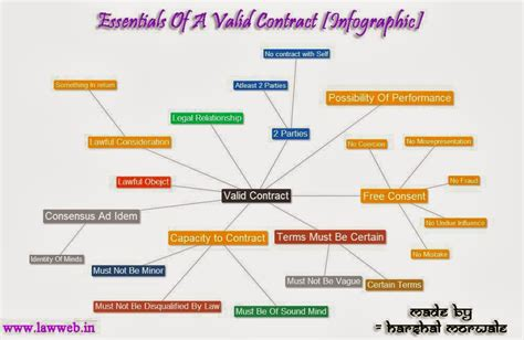 Law Web Essentials Of Valid Contract Infographic
