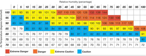 what is a comfortable temperature for your home humidity comfort chart google search that s clever